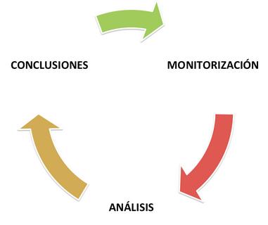Proceso-Google-Analytics